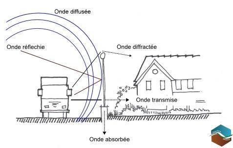trendy comment fonctionne un cran antibruit ou barrire antibruit with toile de verre anti bruit. Black Bedroom Furniture Sets. Home Design Ideas