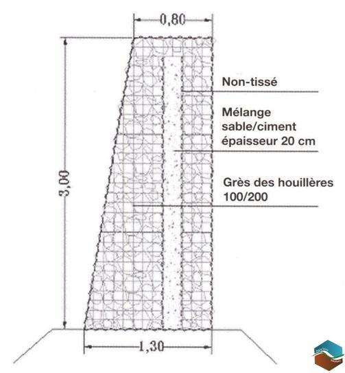 Sp cialiste des gabions lectrosoud s gabions tiss s double torsion gabions bo tes gabion pr - Solution anti bruit appartement ...